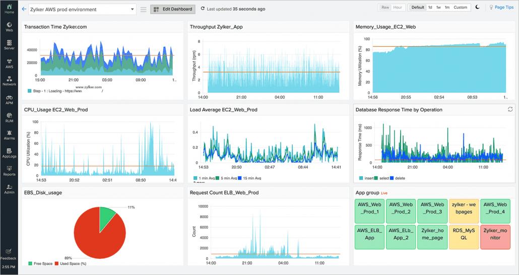 Network Metrics Dashboard
